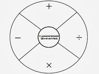 21 best images about Math Graphic Organizer on Pinterest