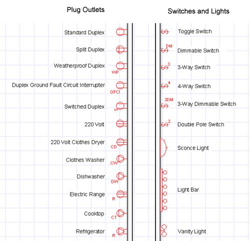 duplex receptacle diagram pioneer avh x1500dvd wiring electrical blueprint symbols   details pinterest