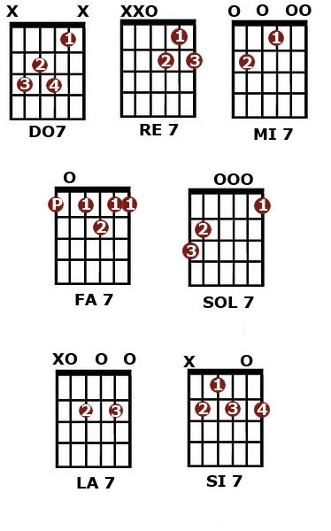 67 best images about Acordes de guitarra on Pinterest