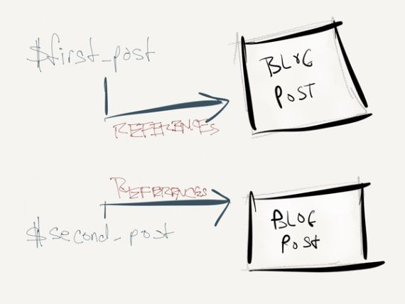 25+ best ideas about Object oriented programming on