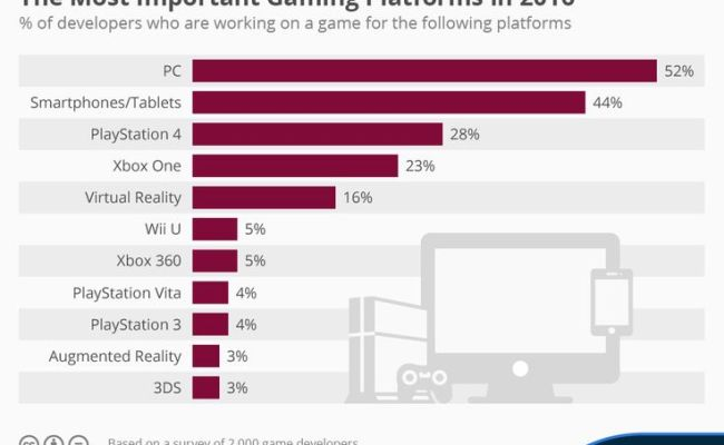 287 Best Images About Videogame Charts Reports On Pinterest
