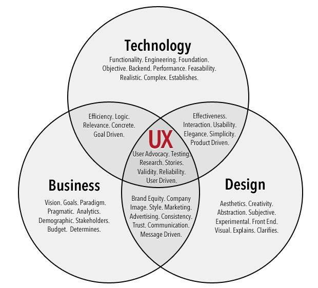17 Best images about UX Methods & Processes on Pinterest