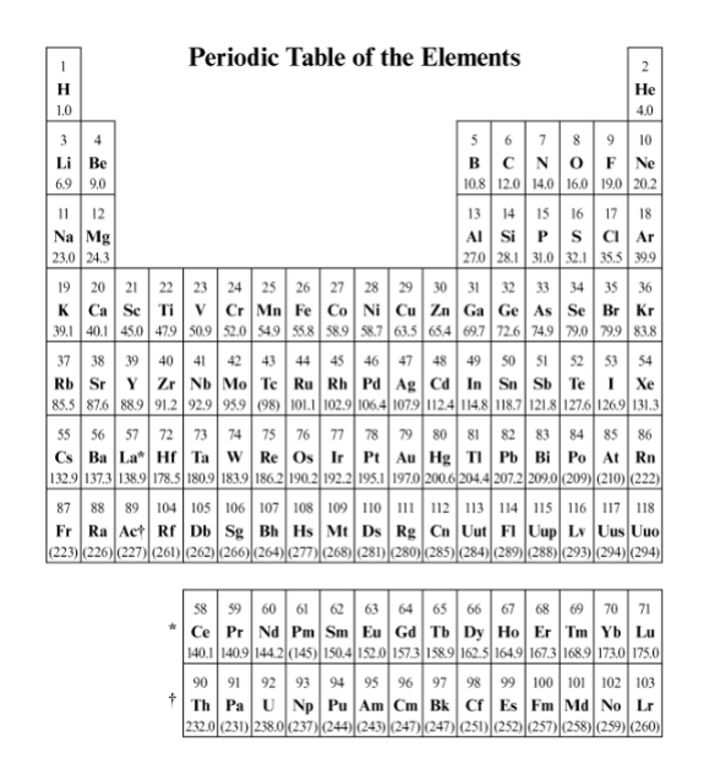 Homework help online phschool periodic table
