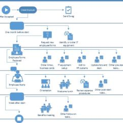 Diagram Process Recruiting 0 Data Flow Onboarding Employees Using Sharepoint Workflow | Dmc, Inc. Information Architecture, User ...