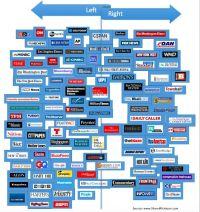 17 Best ideas about Media Bias on Pinterest | Hillary news ...
