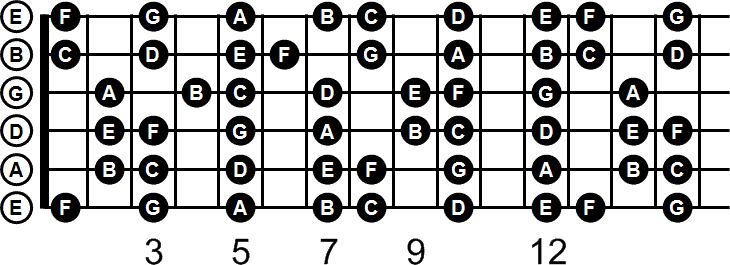 A guitar note chart with natural notes labeled. Download a