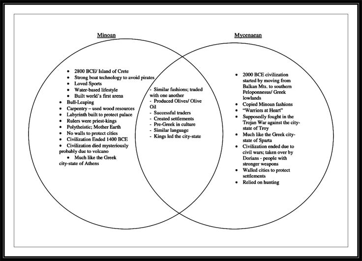 athens and sparta venn diagram starter wiring the overlap between minoan mycenaean civilizations, here represented in a boolean chart ...