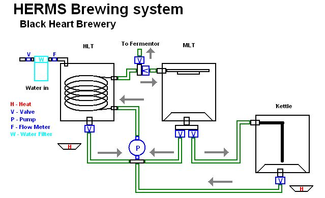 Auberinwiring1syl2352basic5rims Diagram Home Brew Forums