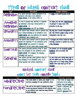 Context Clues And Poster On Pinterest