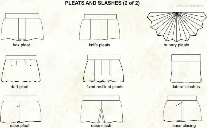 115 best images about Fashion Diagrams & Such on Pinterest