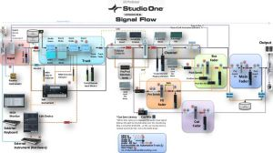 PreSonus Studio One DAW signal flow diagram It's