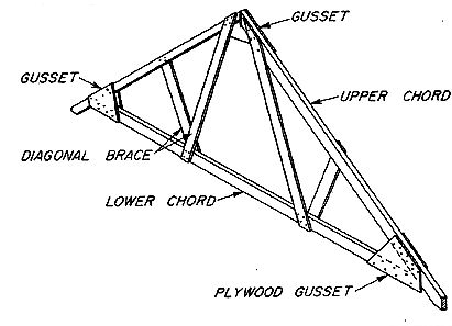 how to install roof trusses Installing roof trusses can be