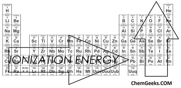 1000+ ideas about Ionization Energy on Pinterest