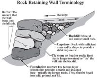 Gabion Basket CAD Drawings | Figure 75Terms used to ...