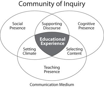 17 Best images about Project and inquiry based on