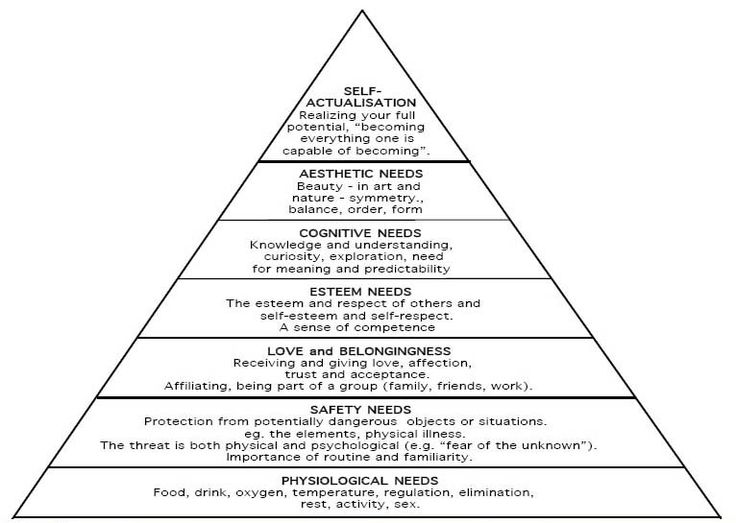 Maslow's Hierarchy of Needs / Humanistic psychology