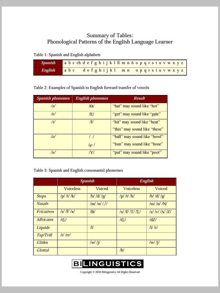 Summary of Tables Phonological Patterns of the English Language Learner  Spanish Speech