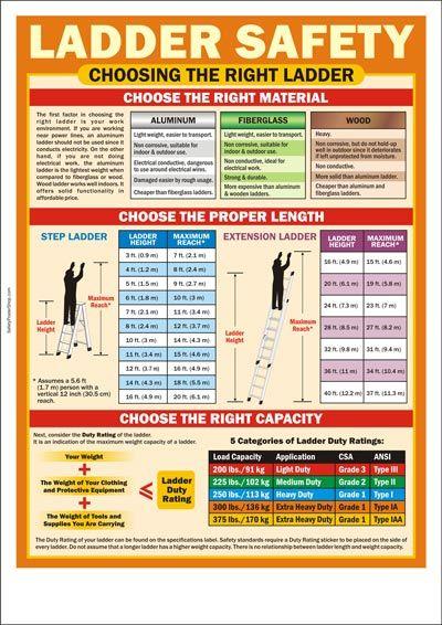 Choosingtherightladder  Safety  Pinterest  Safety