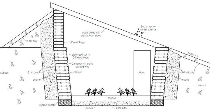 Earthbag pit greenhouse. During the day, the earth walls