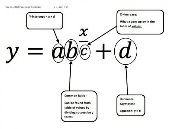 50 best images about Math Graphic Organizers on Pinterest