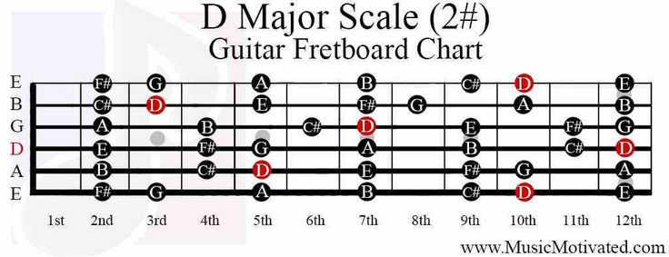 25+ best ideas about Major scale on Pinterest