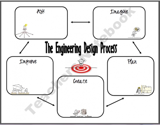 76 best images about Engineering Design Process on