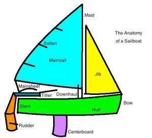 Parts Of A Jib Sail | diagram of a 420 sailboat | sailing