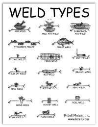 Weld Types #welding #fun #goodtips | Techniques ...