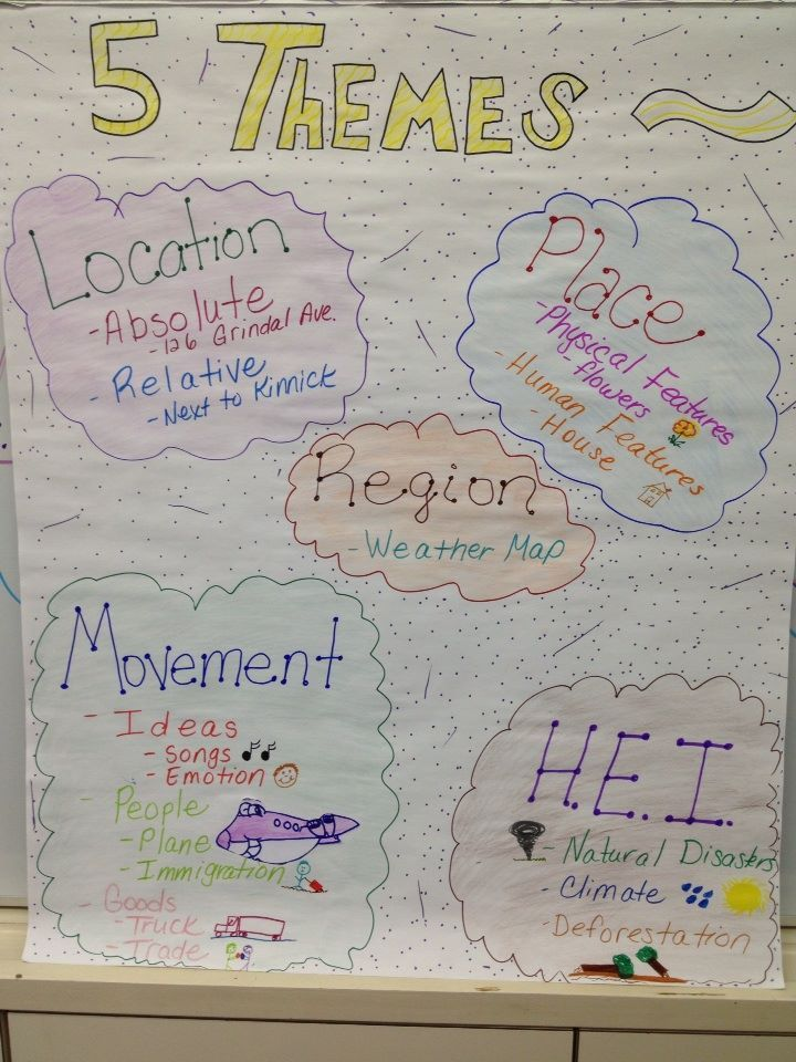 My 5 Themes Of Geography Anchor Chart Middle School