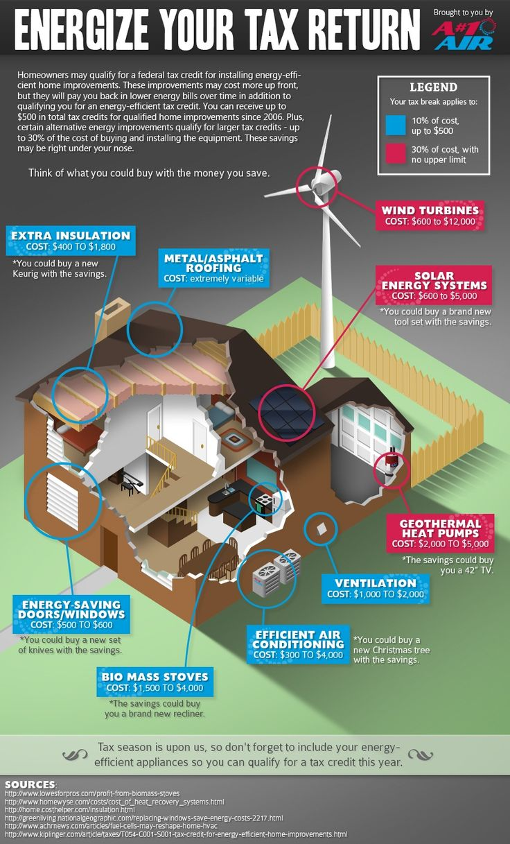 25 Best Ideas About Energy Efficient Homes On Pinterest Energy