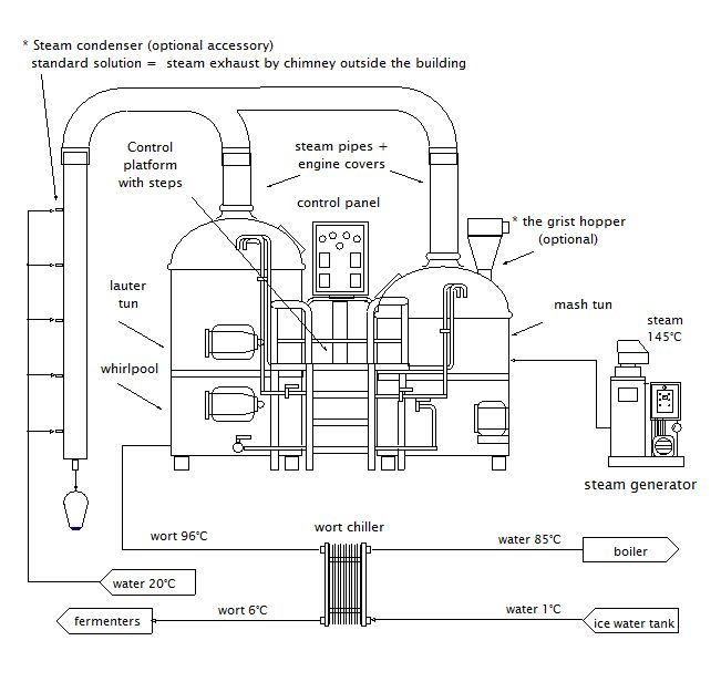 PROCESS FLOW DIAGRAM FOR A BREWERY - Auto Electrical Wiring Diagram