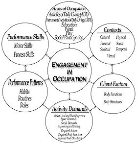 19 best images about What is Occupational Therapy? on