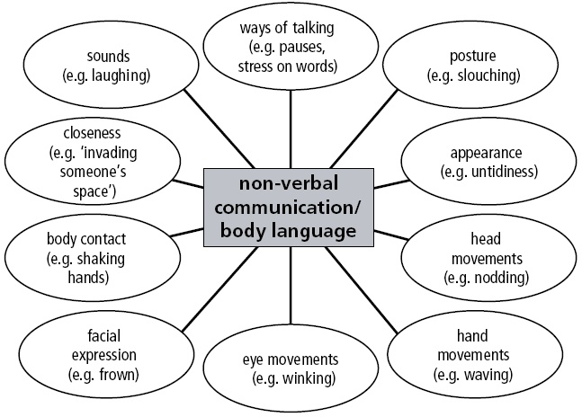 Mind-map for intro to nonverbal communication (body