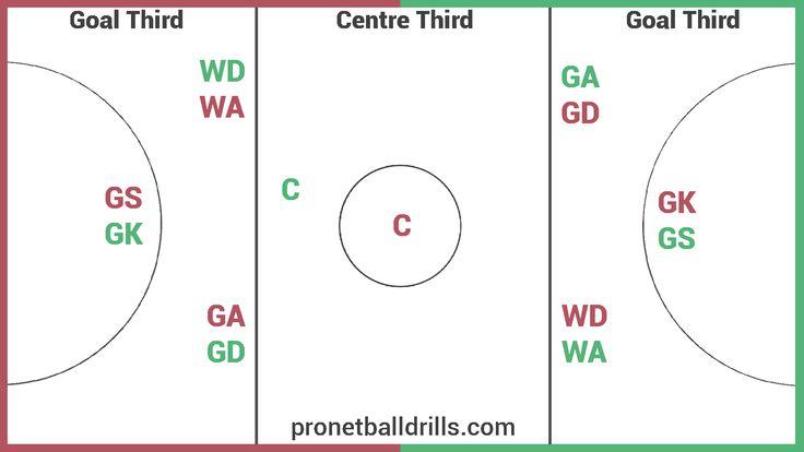netball court measurement diagram 2002 explorer rear window positions on - google search | coaching pinterest activities, ...
