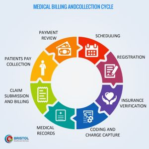 17 Best images about Revenue Cycle Management on Pinterest | Bristol, It is and Technology