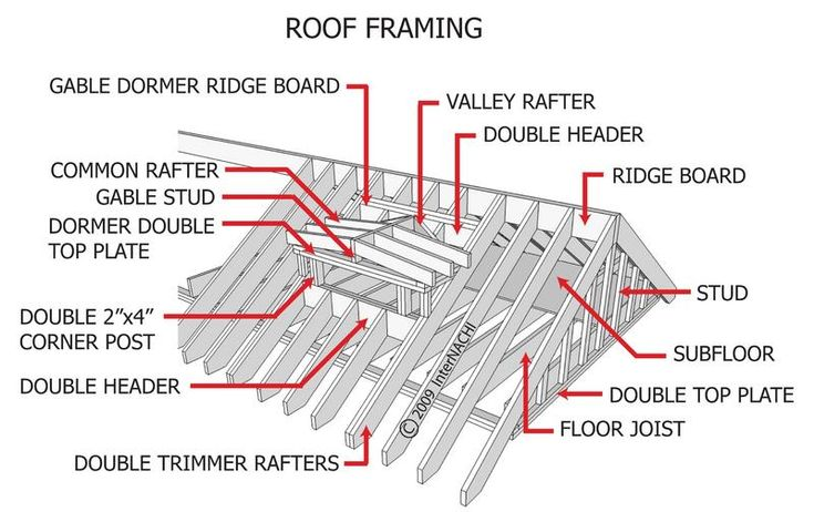 gable metal roof parts diagram winch remote control wiring 59 best images about framing on pinterest | the family handyman, light switches and studs