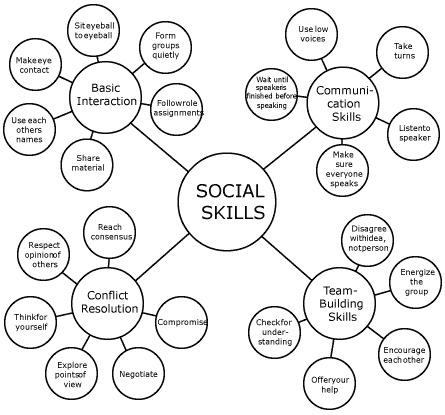 1000+ images about Social Skills & Behaviour on Pinterest