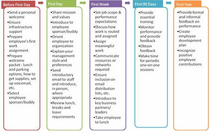 employee engagement executive resume sample