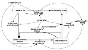 causal loop analysis project manage  Google Search