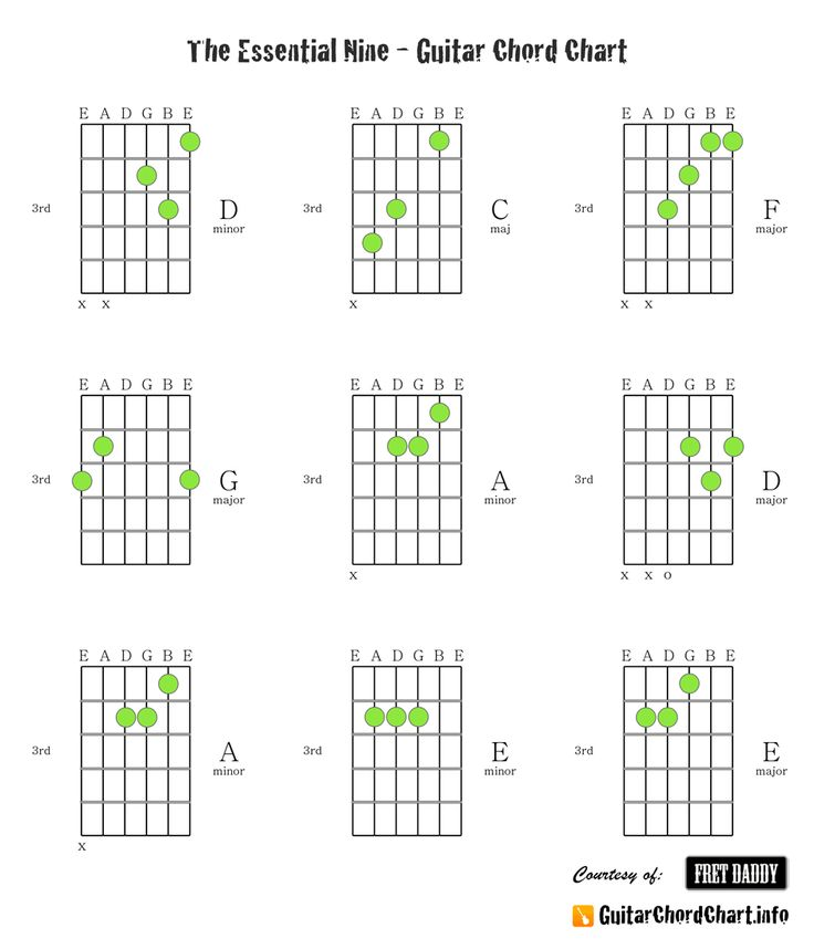 258 best Guitar Chords and Music images on Pinterest