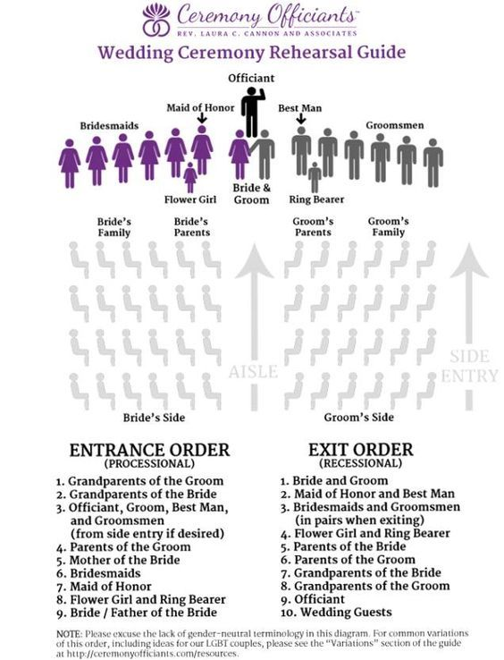 17 Best ideas about Wedding Processional Order on