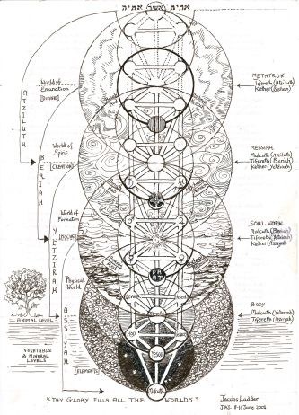34 best images about The Sephirotic Tree on Pinterest