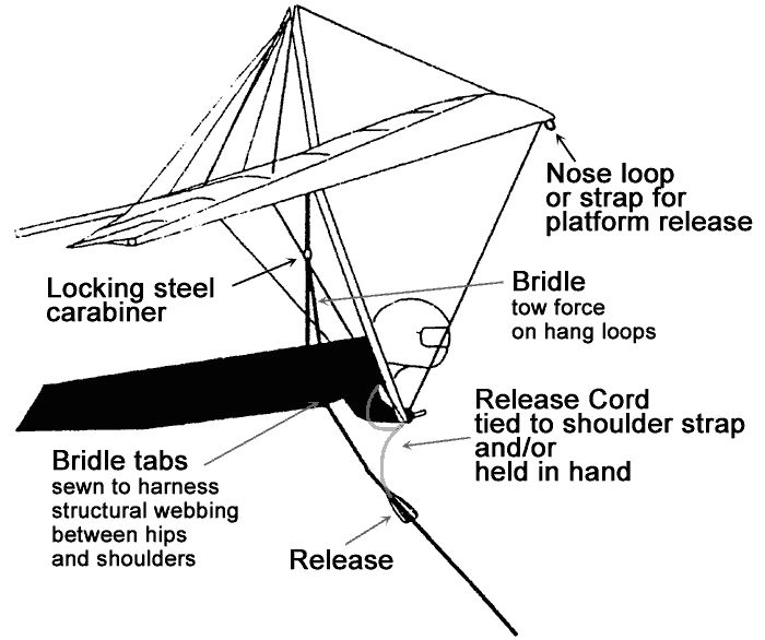 Hang Glider Parts Diagram Learn Hang Gliding in NZ