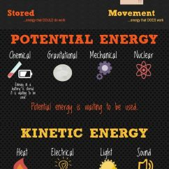 Kinetic And Potential Energy Venn Diagram Wiring Standards 25+ Best Ideas About Rounding Anchor Chart On Pinterest | Math Round, Rules ...