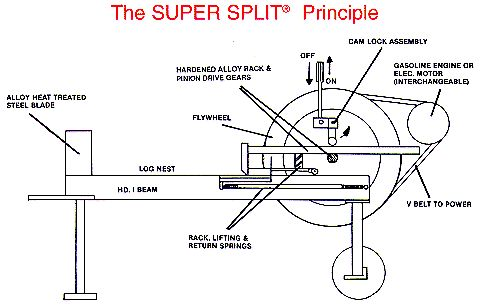 20 best images about Inertia log splitter on Pinterest