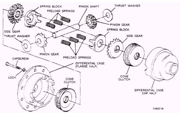 1000+ ideas about Limited Slip Differential on Pinterest