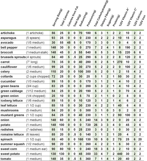 37 best Carb counting chart images on Pinterest