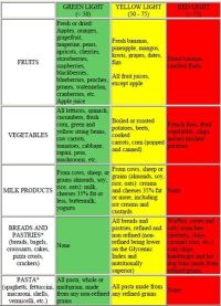The South Beach Diet glycemic index food chart is critical