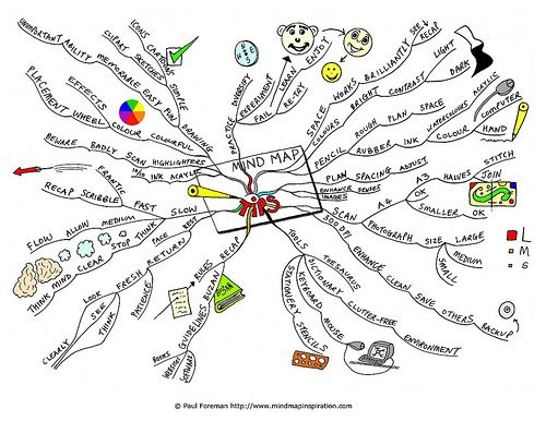 25+ best ideas about Mind map template on Pinterest