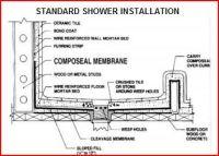 shower pan leak test | 30774d1273327366-shower-stall-drain ...